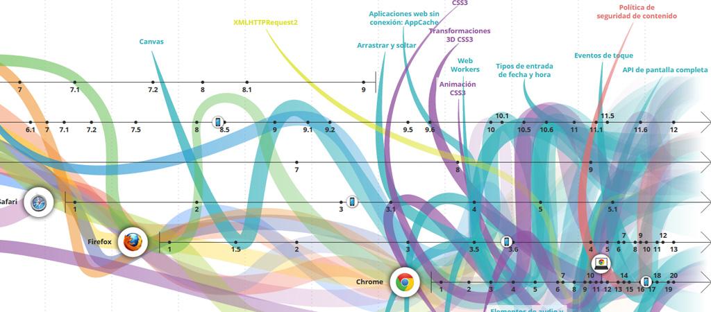Gráfico de evolución de los navegadores